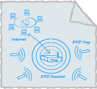Sketch of RFID Receiver and Tags Connected to Internet